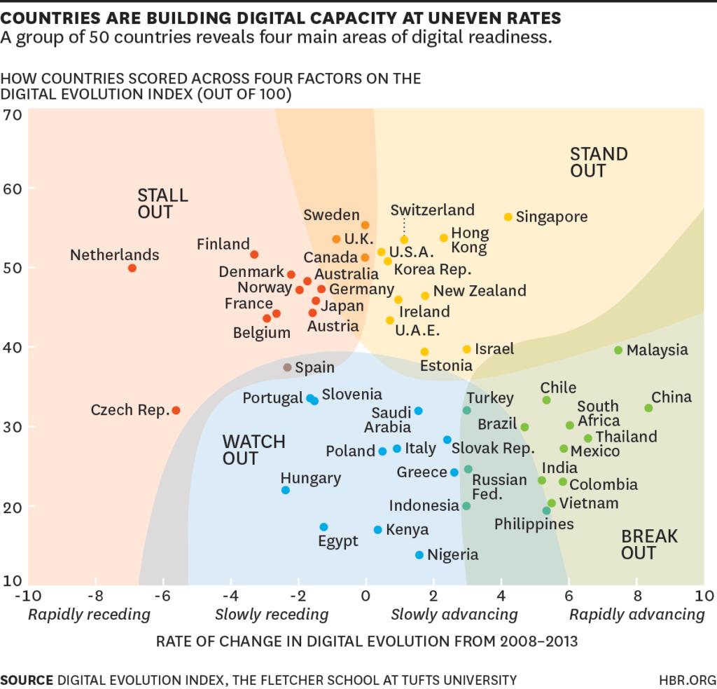 Digital economy map