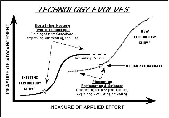 Storia dell'evoluzione tecnologica, non è lineare