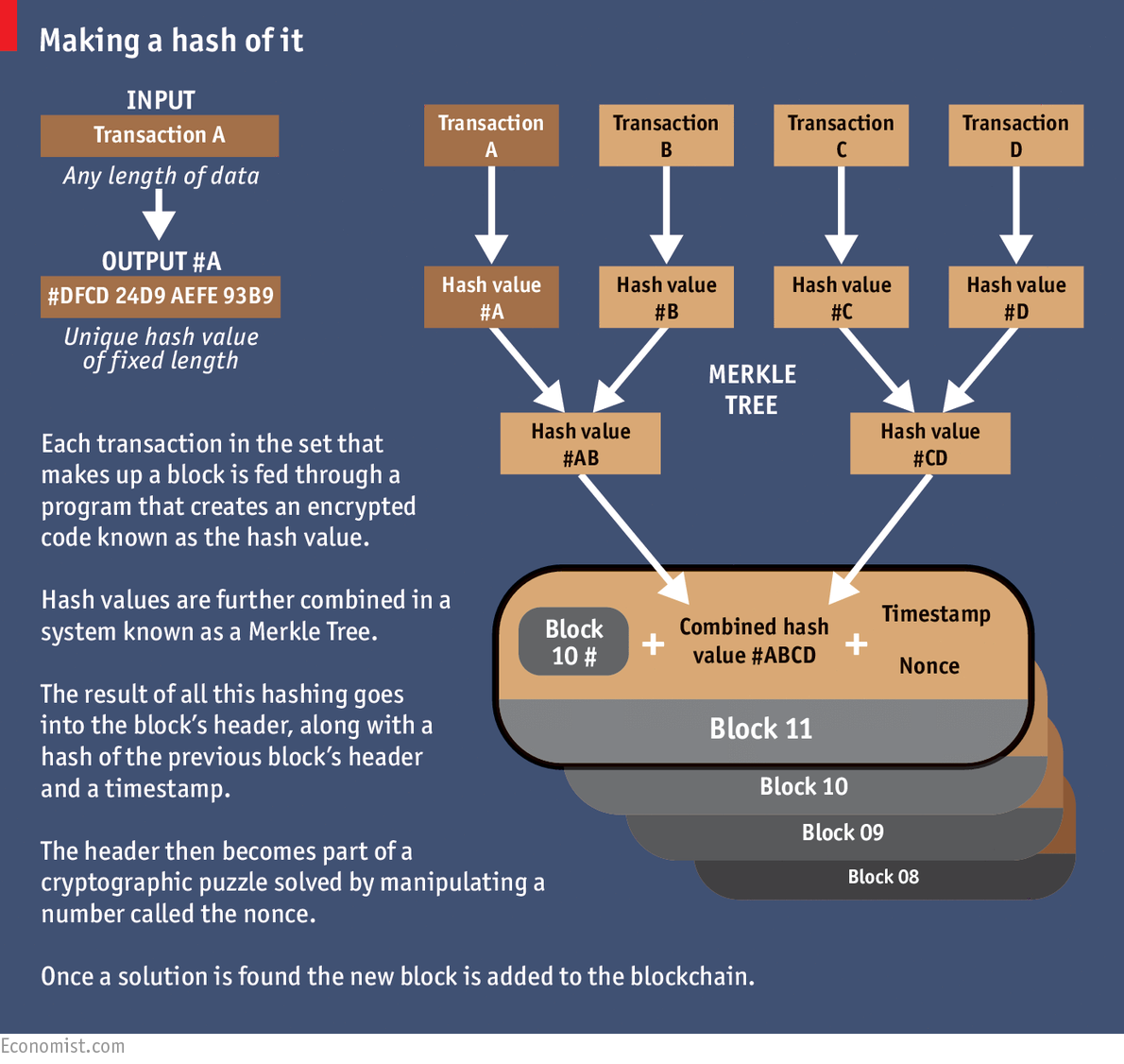 hash blockchain peer to peer infografic