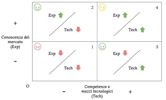 Fig. 1.Matrice del posizionamento. (Fonte: Manuale di Open Innovation, p. 13.)