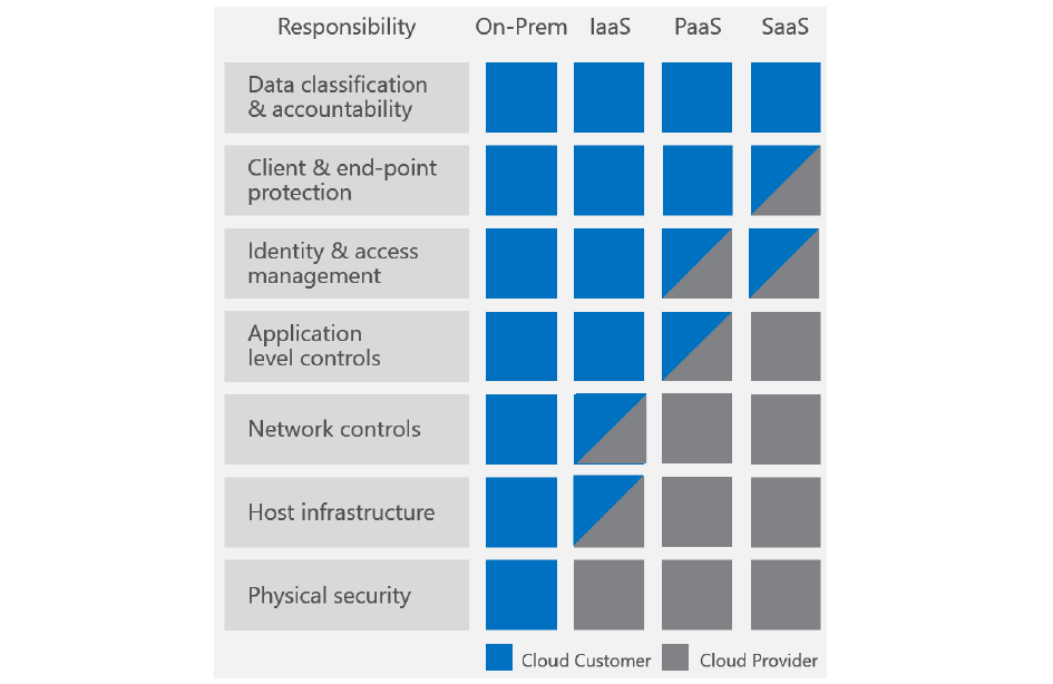 La shared responsibility per AWS, cloud security