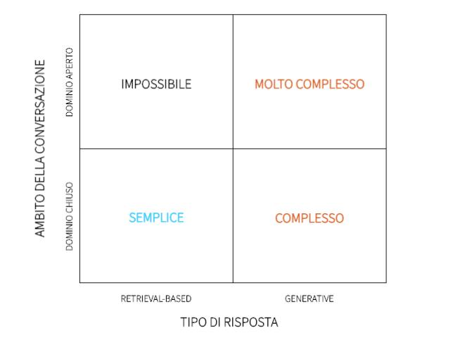 Matrice dati chat bot, quattro quadranti: IMPOSSIBILE, SEMPLICE, MOLTO COMPLESSO, COMPLESSO