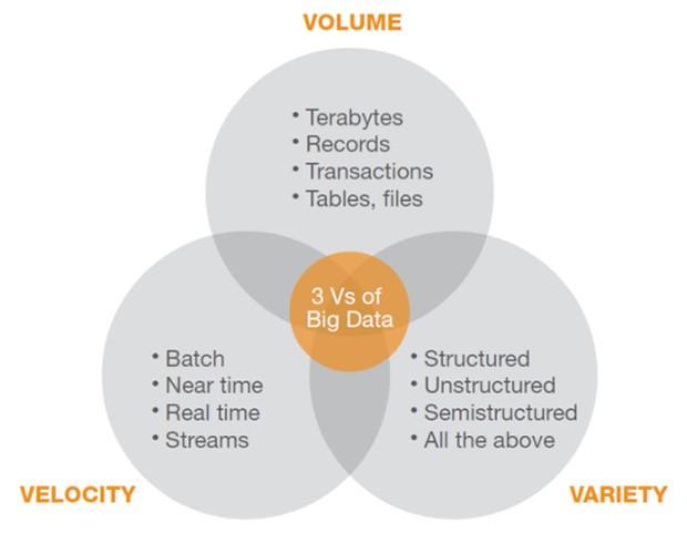 Le 3 V dei big data: Velocità, Varietà e Volume