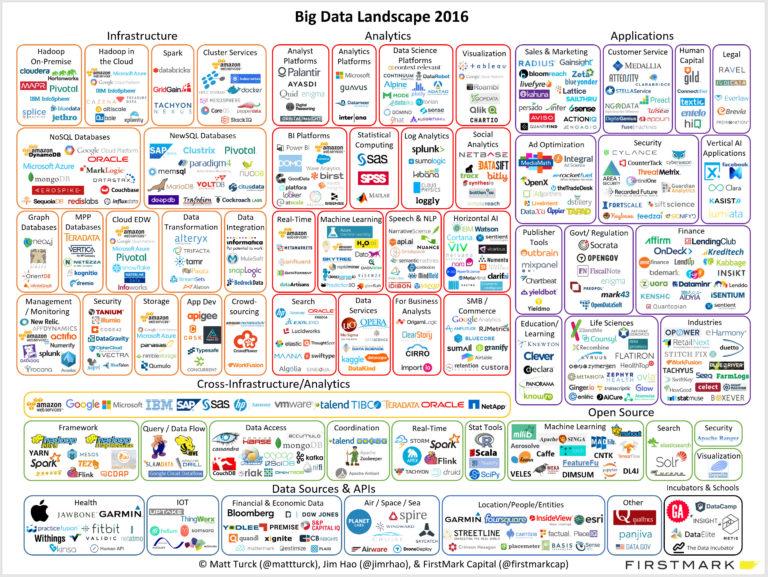 Panorama dei Big data nel 2016