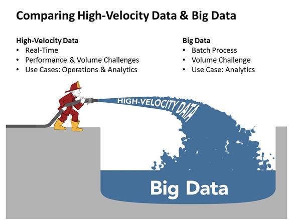 High Velocity Data vs. Big Data