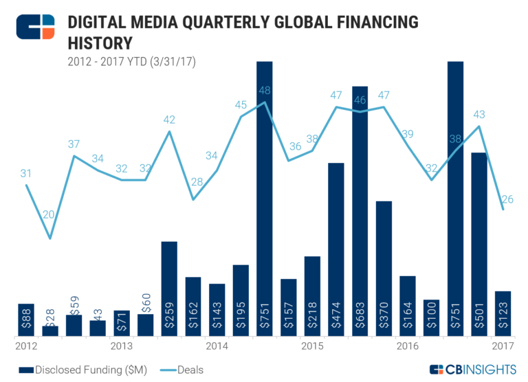digital-media-quarterly-venture-capital-CB-Insights