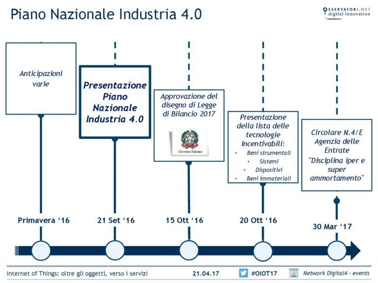 piano nazionale di sviluppo per Industria 4.0