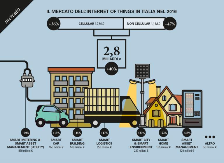 Mercato iot 2016 infografica