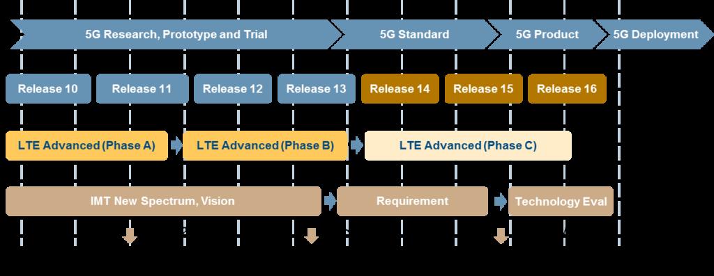 Roadmap 5g