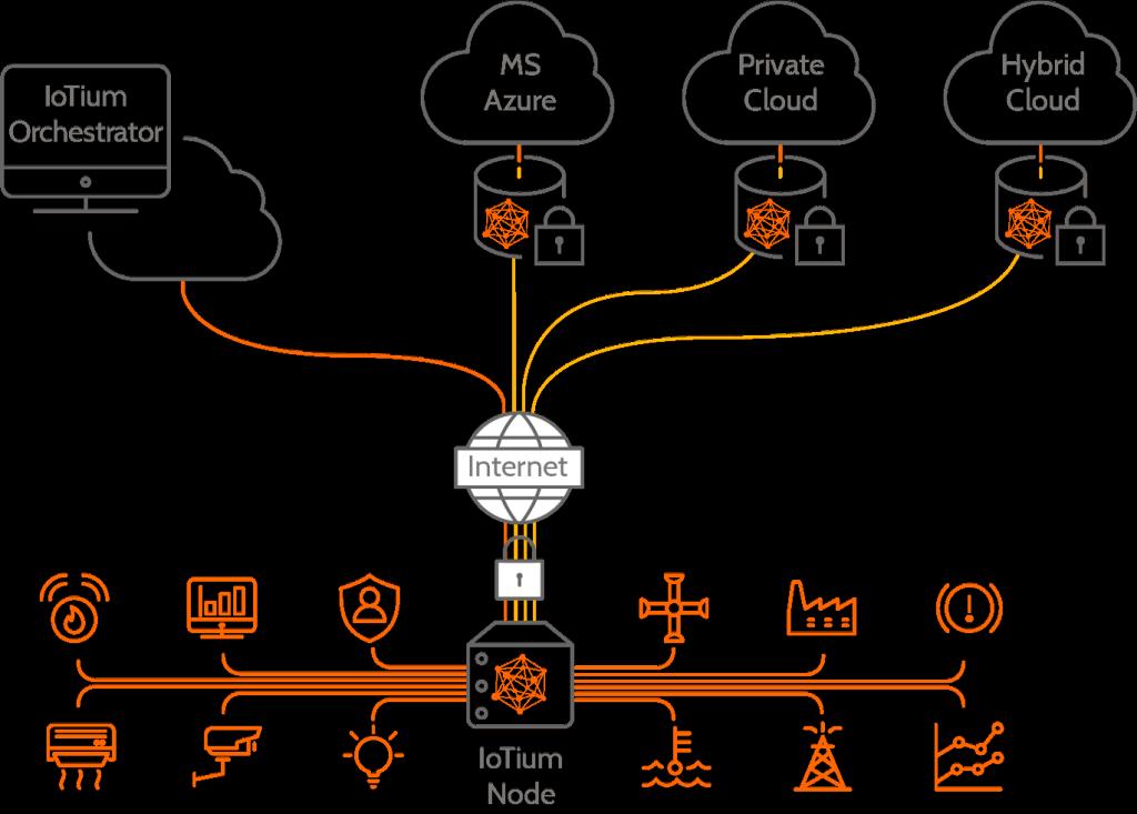 Infografica IoTium