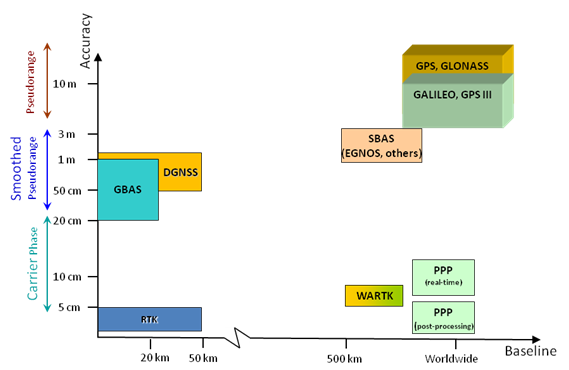 SS Augmentation: diagramma comparativo