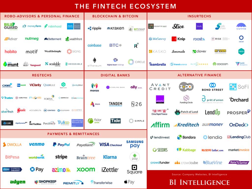 L'ecosistema delle startup fintech: un elenco