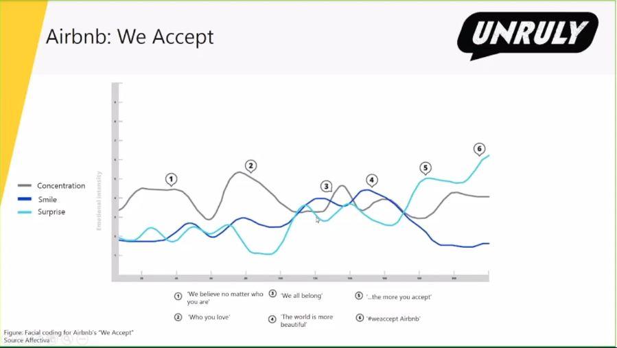 Grafico di airbnb
