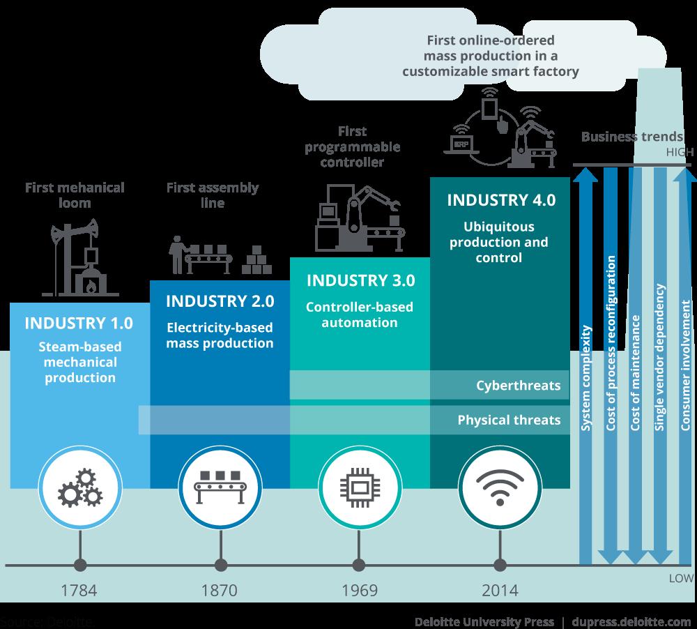 Industria 4.0 e cybersecurity