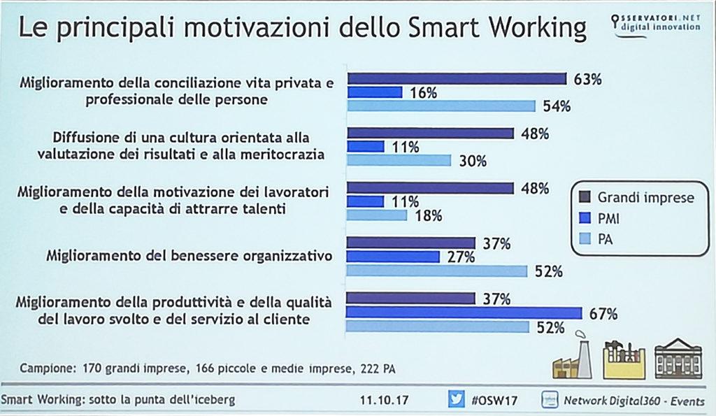 Smart working in italia e in spindox