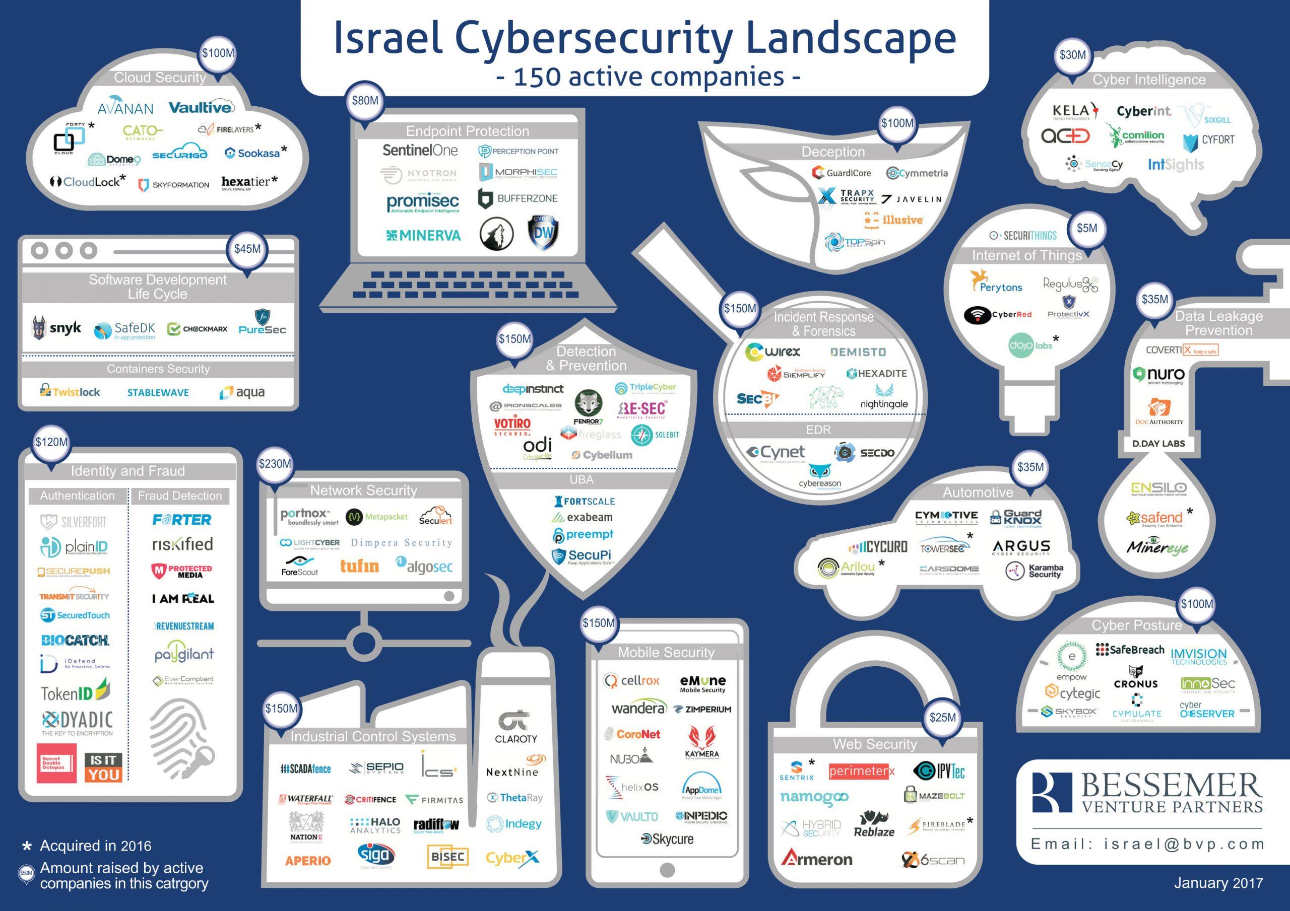 Panorama Israeliano in cybersecurity