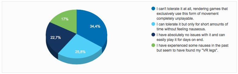 Risultati del sondaggio su Reddit su un campione di 1441 utenti di visori VR