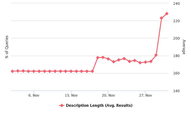 Come cambia la lunghezza dello snippet per google