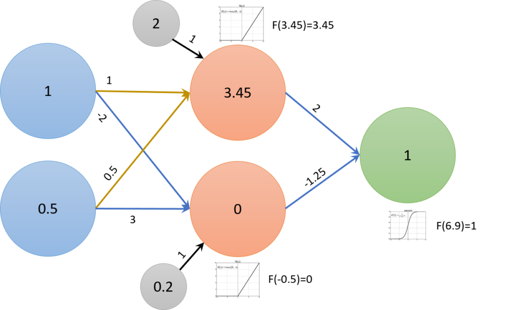 machine-learning-neural-networks-demystified
