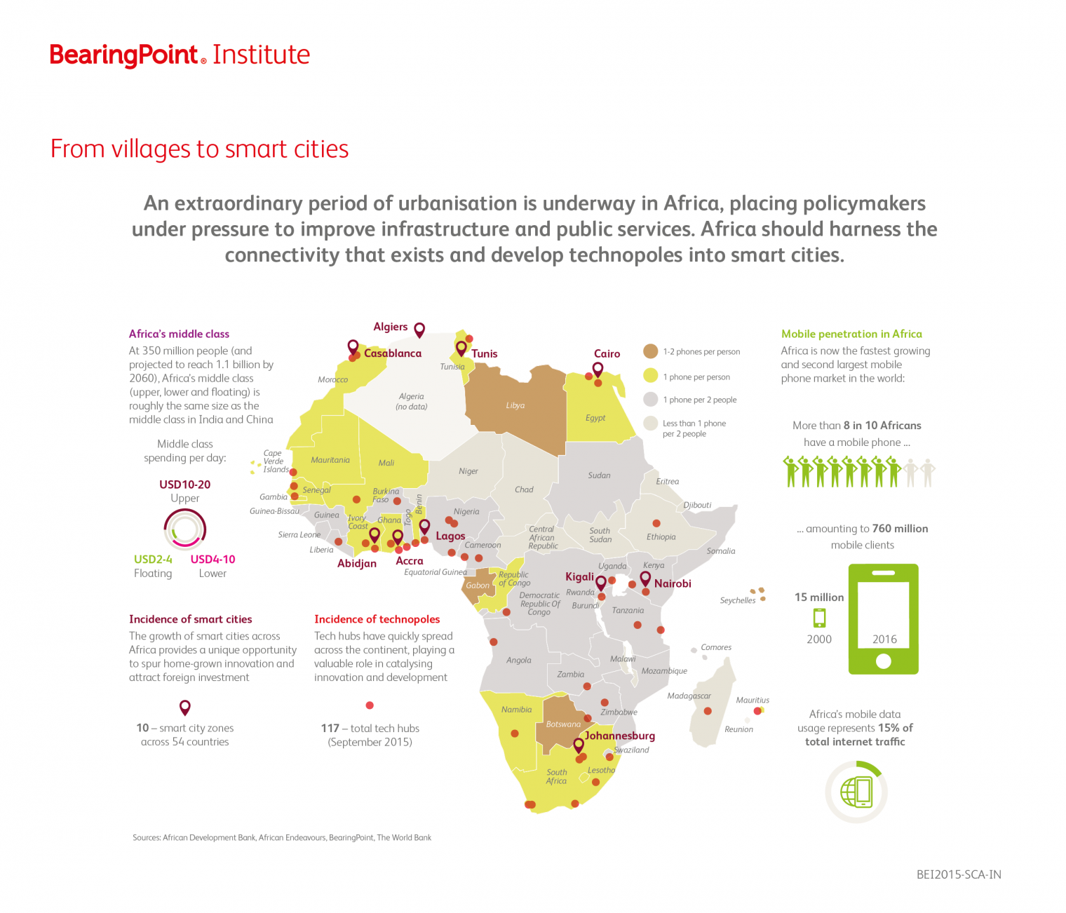 Infografica africa from village to smart cities
