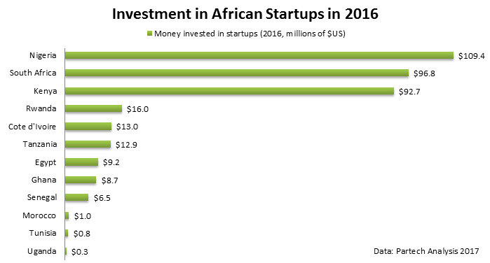 Investimenti nelle start up africane