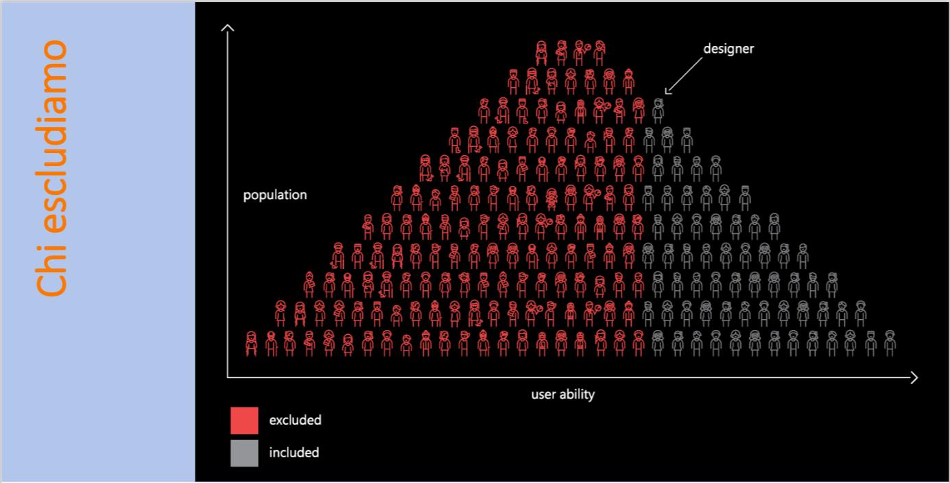Forrest Research (2003-2004) Infografica. Quando si progetta lo si deve fare includendo tutti