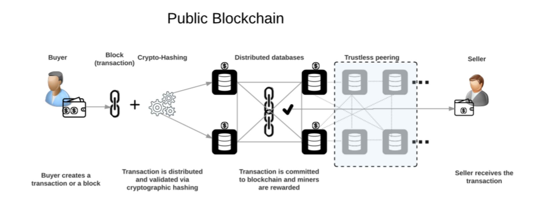 blockchain public infografica