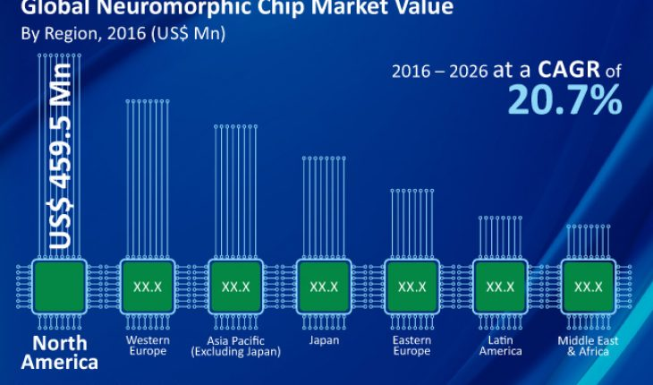 Global Neuromorphic Chip Market Value