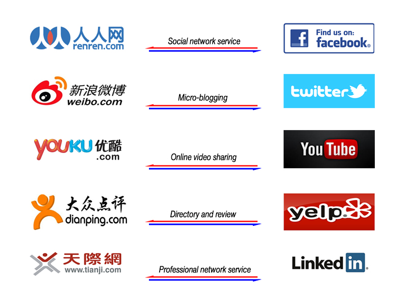 Chinese most popular social media services with icons