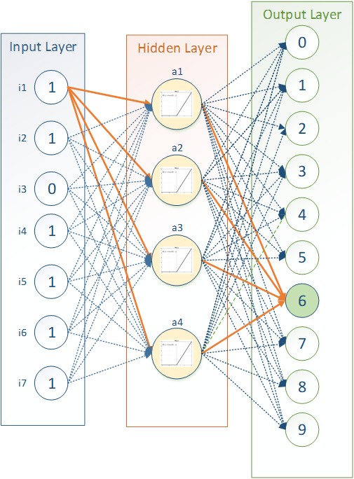 a possible neural network