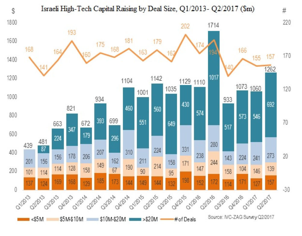 Israeli exits, by number and figures since 2013