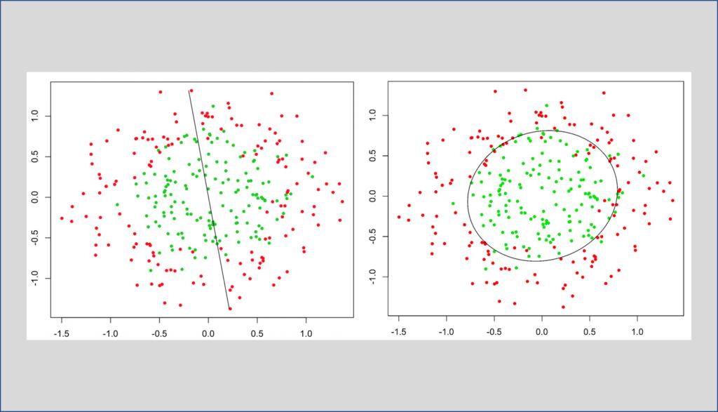 Linear and non linear regression