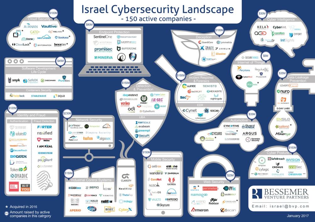Israeli cybersecurity landscape