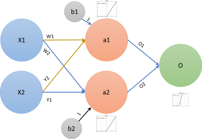 neural networks demystified