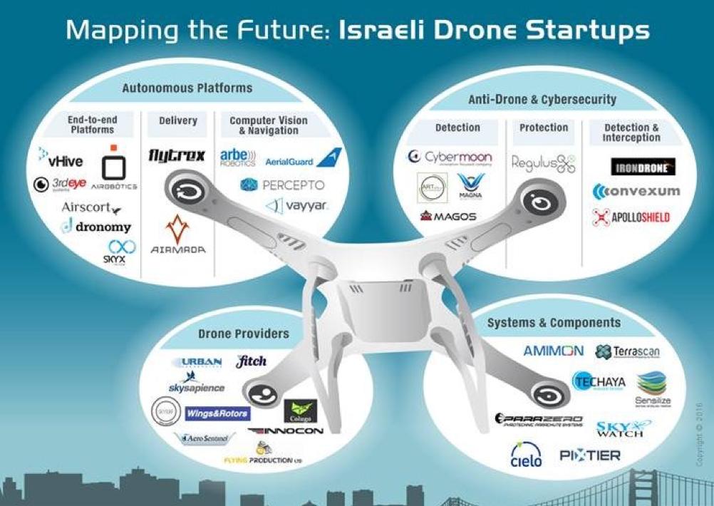 Israeli startups of drone technologies