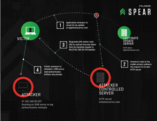 Cyberwar attacker