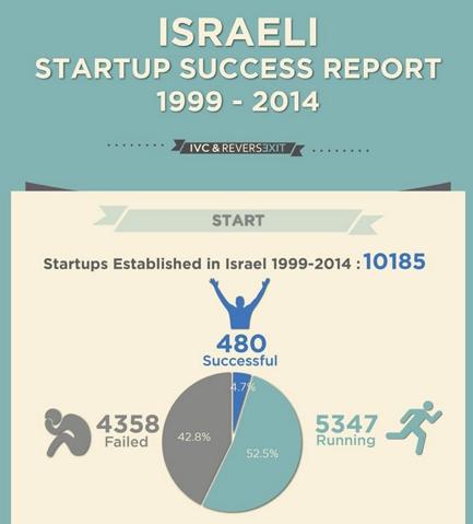 tech-israeli