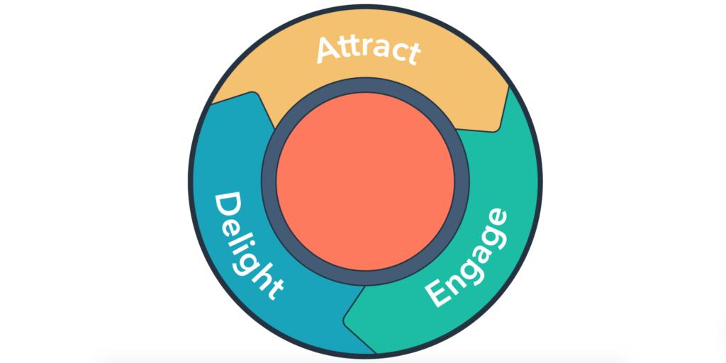 Paradigma dell'Inbound Marketing