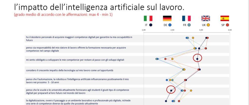 randstad workmonitor _ l'impatto di AI sul lavoro
