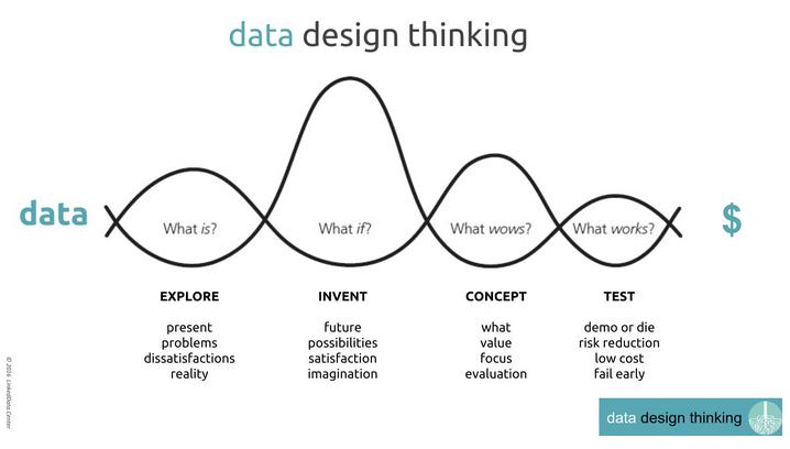 data-design-visual-storytelling