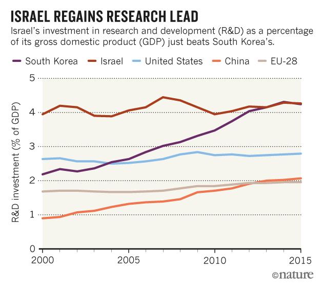 grafico di israele startup