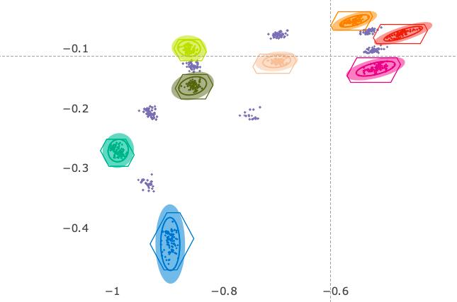 riconoscimento dei colori: rappresentazione del modello mediante ellissi scalabili