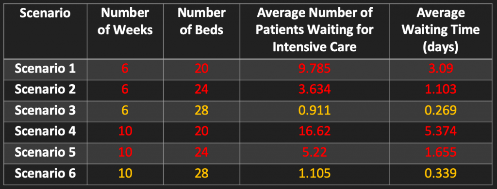 COVID-19 scenarios, based on the number of beds and the duration of the crisis