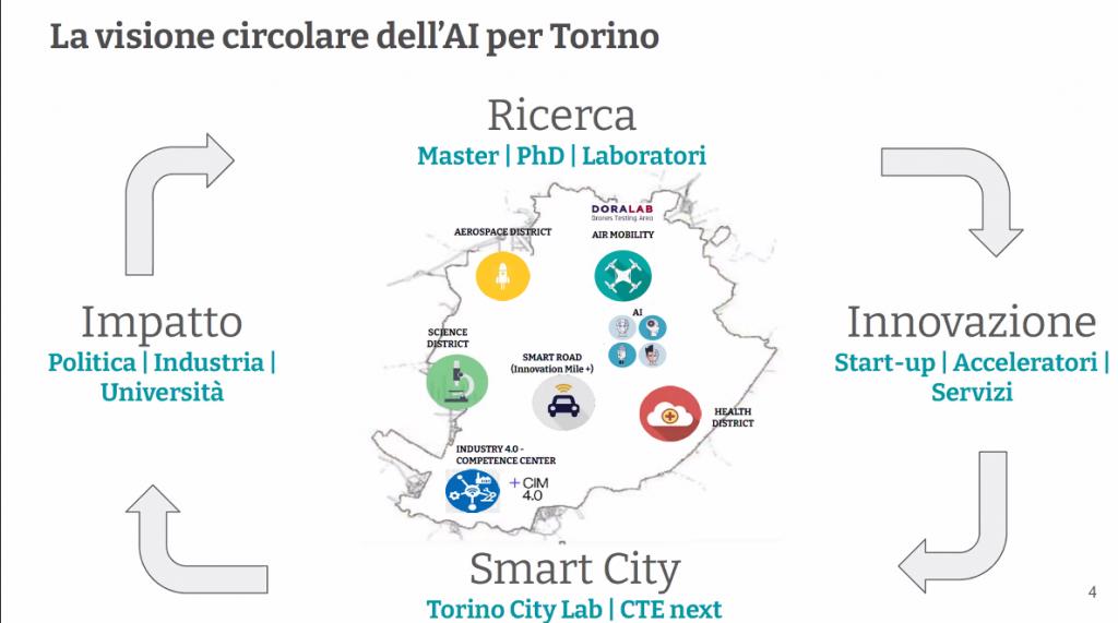 La visione circolare dell'AI per Torino.