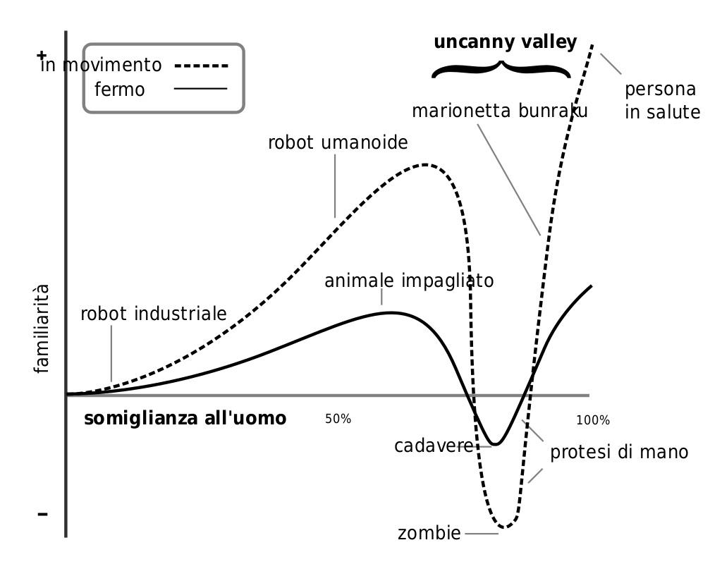 Grafico che mostra la Uncanny valley di Masahiro Mori.
